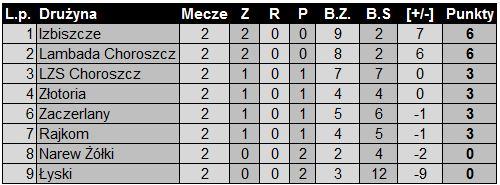 tabela-2-kolejka