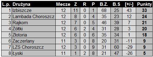 tabela-po-12-kolejce1