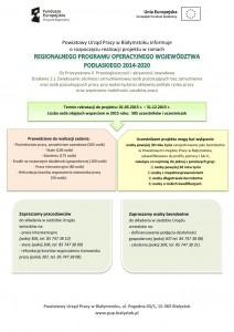 plakat informacja o naborze RPOWP II